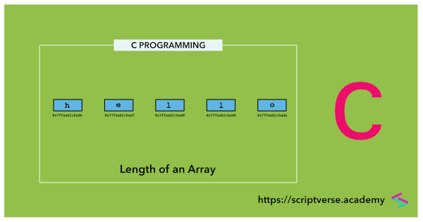 C Program: Find the Length (or Size) of an Array