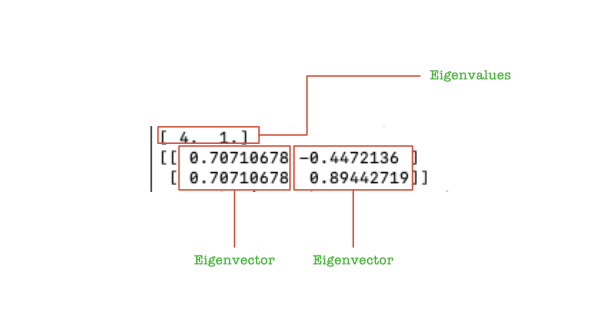 Eigenvalues and Eigenvectors in Python/NumPy